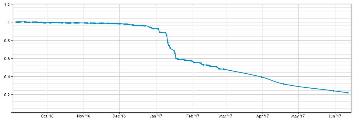 befektetések internetes alapokba jelzi a turbó opciót