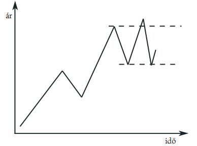 kereskedés a tőzsdén trend szerint)