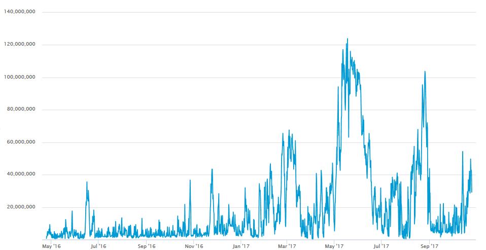bitcoin hálózat