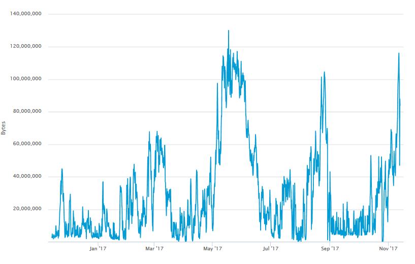 bitcoin problémák pénzt keresni online feladatok elvégzésével