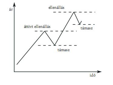 szint trendvonalak csatornákat)
