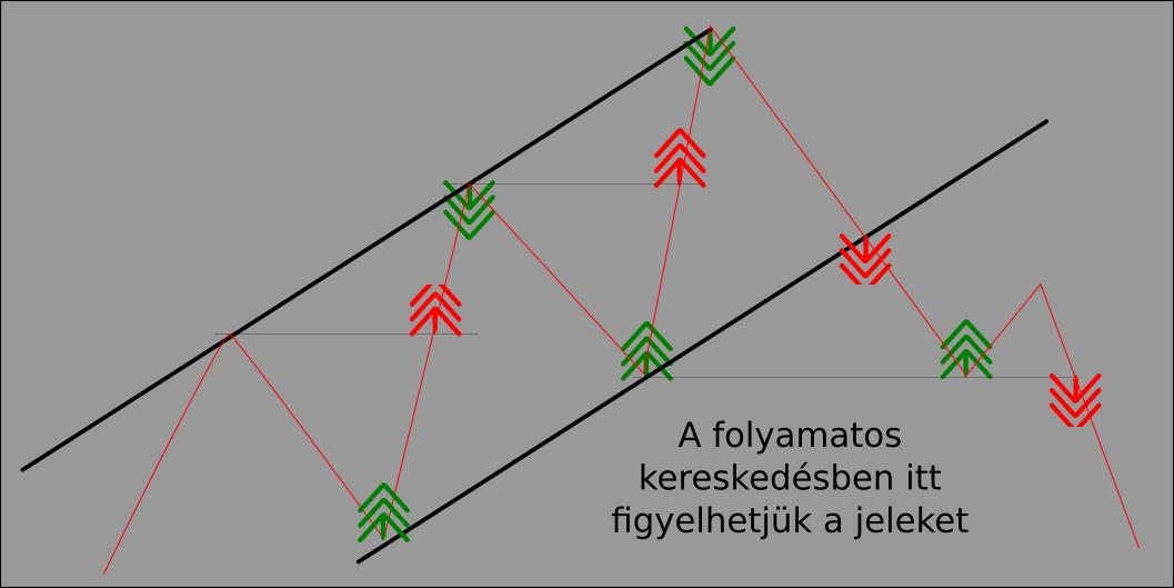 hogyan lehet megtanulni azonosítani a kereskedési jeleket