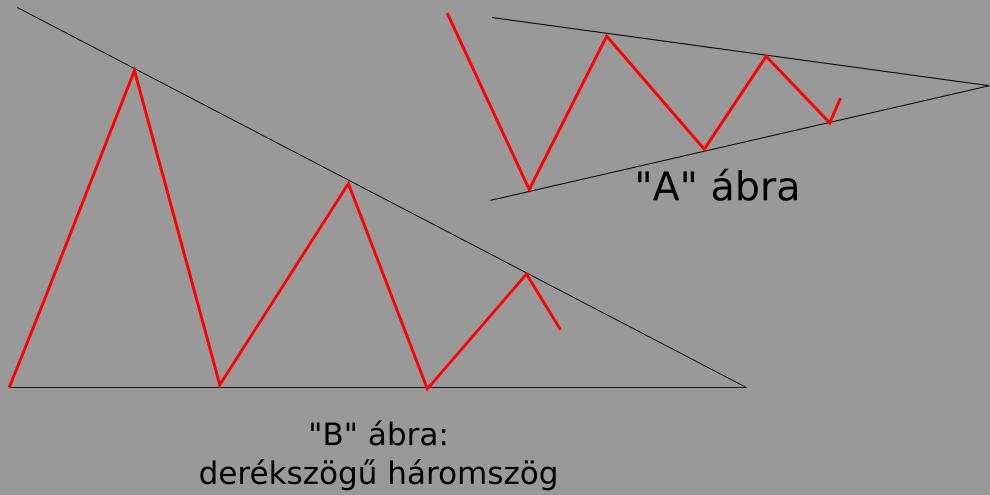 háromszög alakzatok a kereskedelemben)