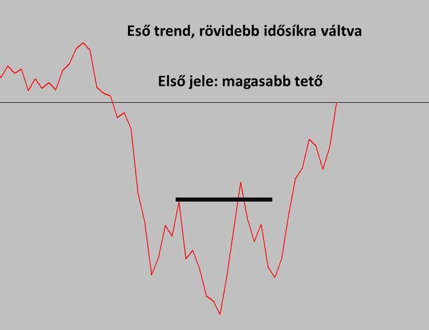 minden a trend kereskedésről szól)