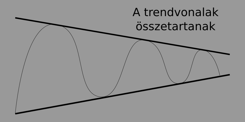 vízszintes trendvonalak