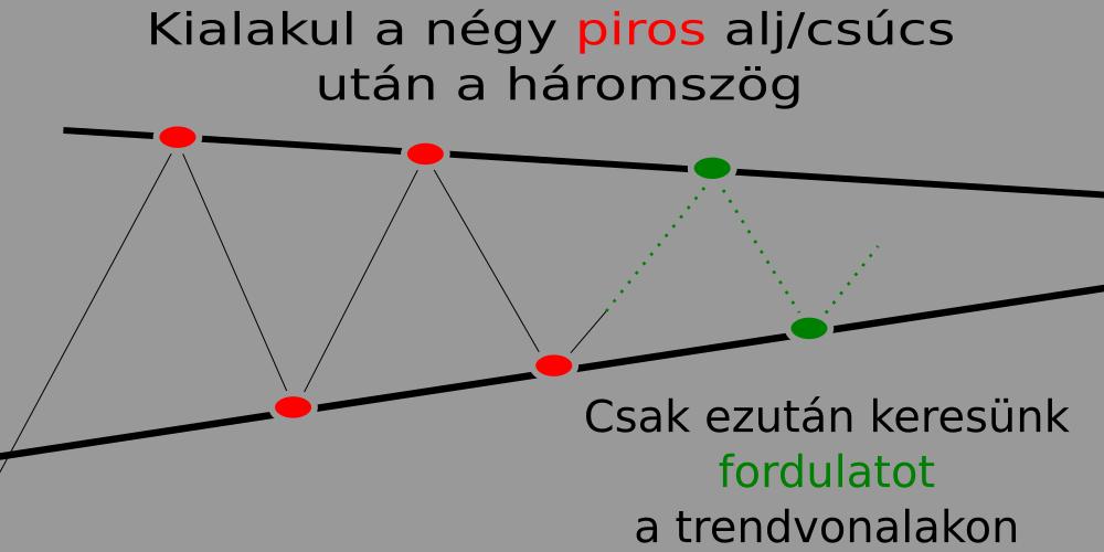Újraindult a kereskedés a magyar tőzsdén - gereingatlanok.hu