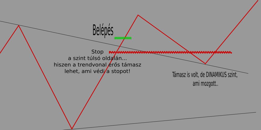 cikk-cakk és trendvonal)