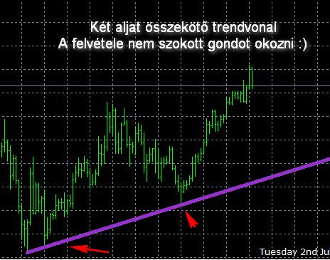 trendvonal és annak egyenlete)