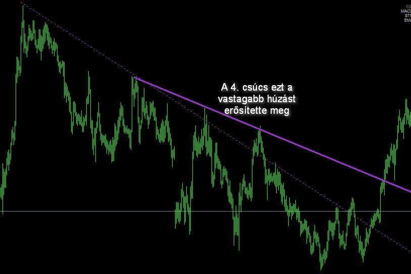 trendvonal módszer valós idejű kereskedés bináris opciók