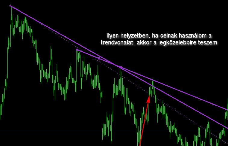 hogyan lehet trendvonalakat készíteni)