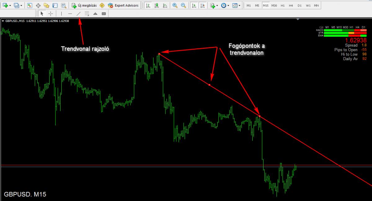 trendvonalak ábrázolásának módszerei)