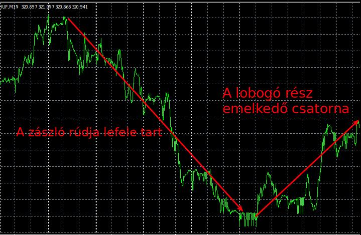 Hard Trend forex stratégia
