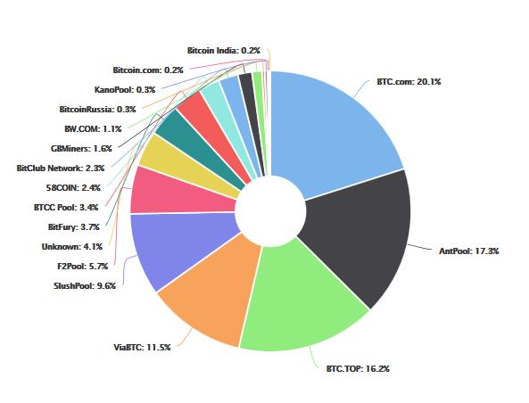 gyors bitcoin bevétel