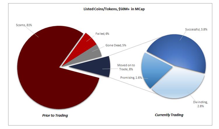 kereskedési stratégiák kriptotőzsdéken