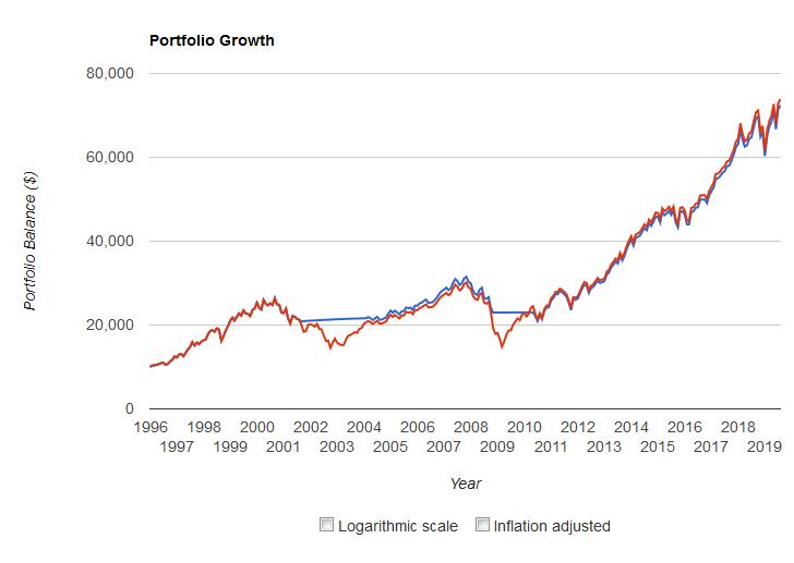 befektetés nélküli kereskedés eredménye)