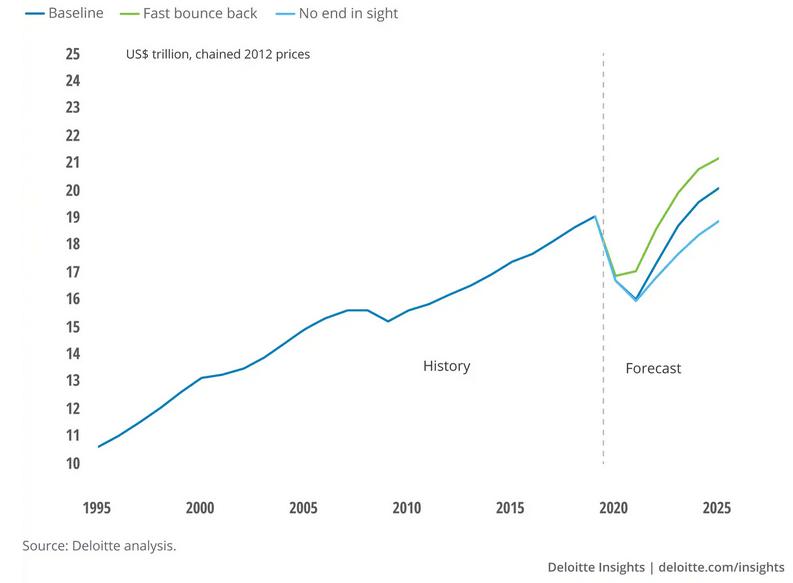 A válság vége: ideje, hogy pénzt szerezzünk Amerikából - de hogyan?