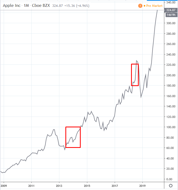 kereskedés hírekkel grafikonokkal)