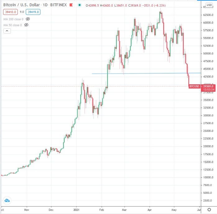 piaci manipulációs bitcoins)